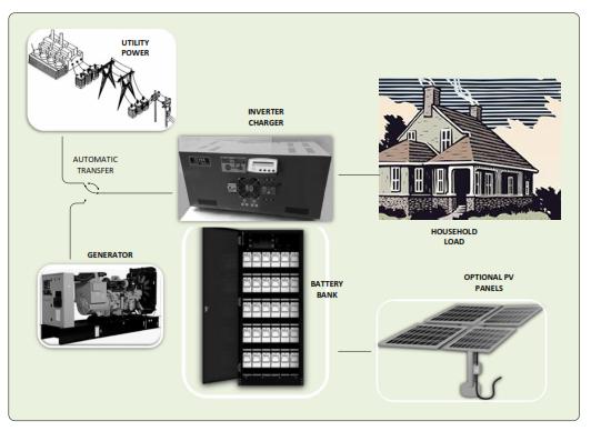 Renewable solution